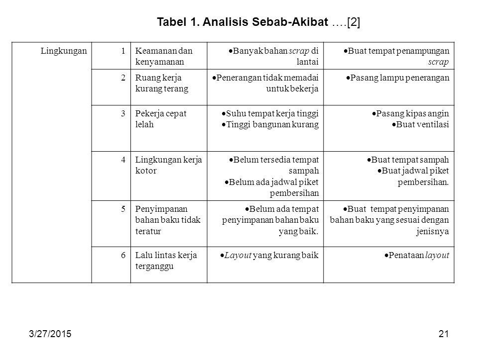 Tabel 1. Analisis Sebab-Akibat ….[2]